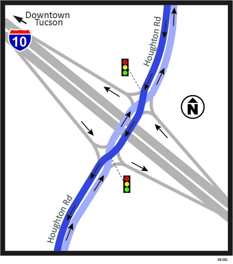A diverging diamond interchange is being built at the I-10/Houghton Road interchange.