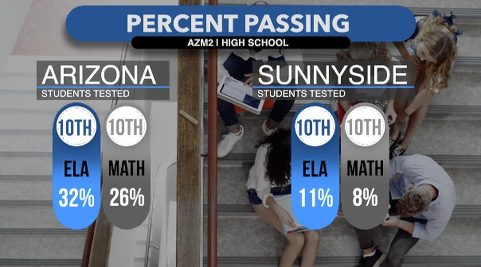 Prelim. AZMerit scores for HS