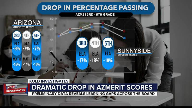 Dramatic drops in AZMerit scores