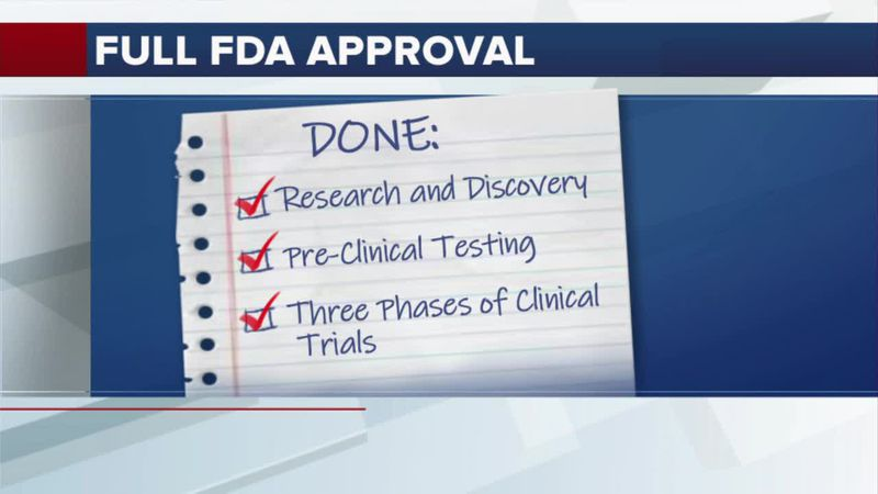KOLD Fact Finders: Breaking down the steps to get full FDA approval