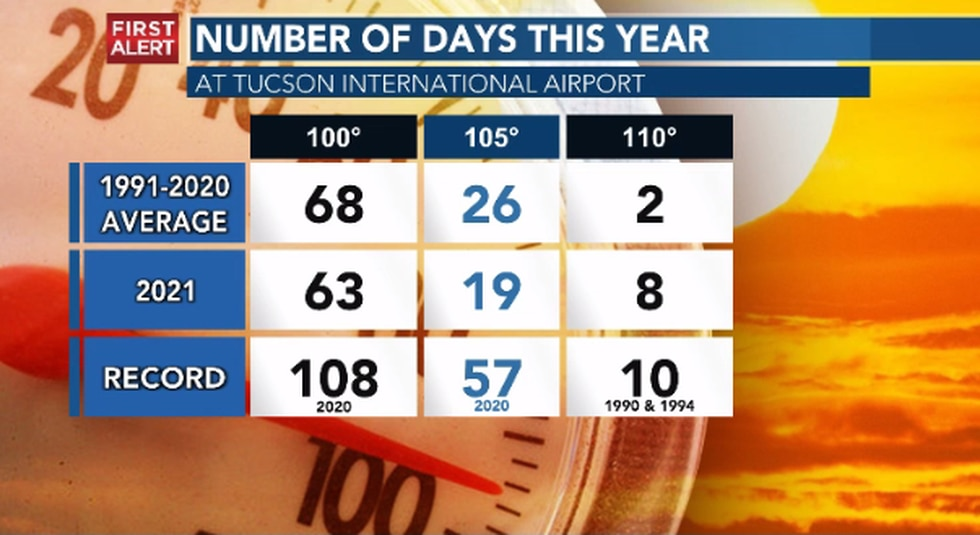 Tucson reached a high of at least 100 degrees 63 times in Monsoon 2021.