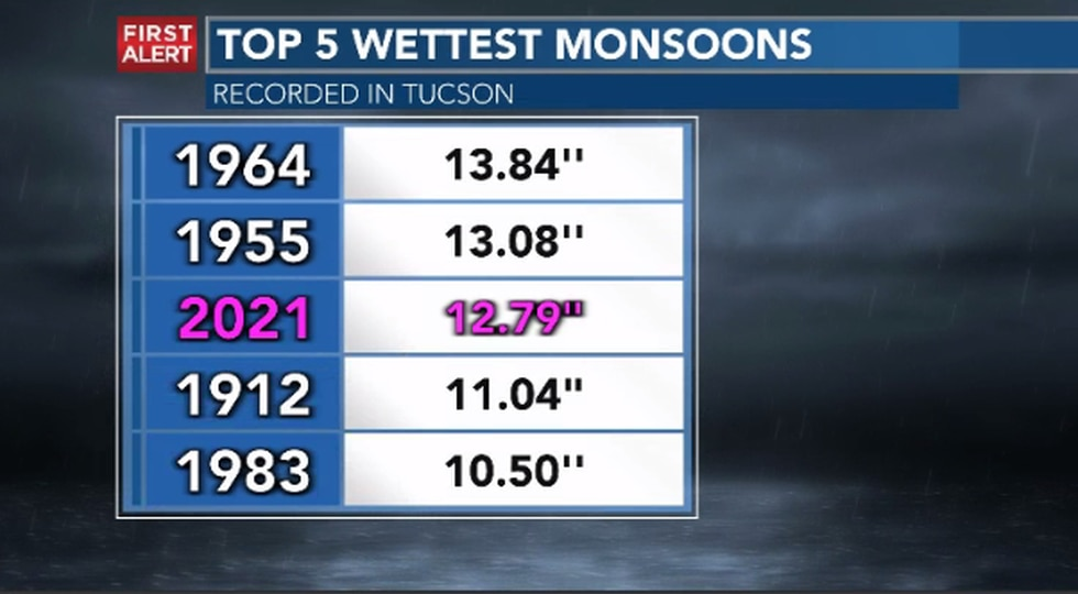 Monsoon 2021 ended up being Tucson's third-wettest monsoon on record.