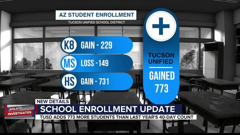 KOLD Investigates: school enrollment updates