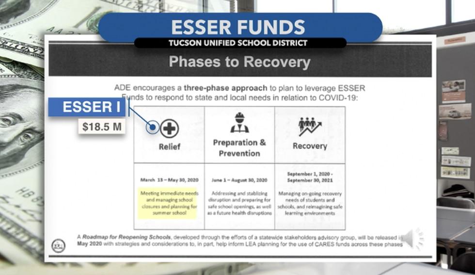 TUSD spending plan