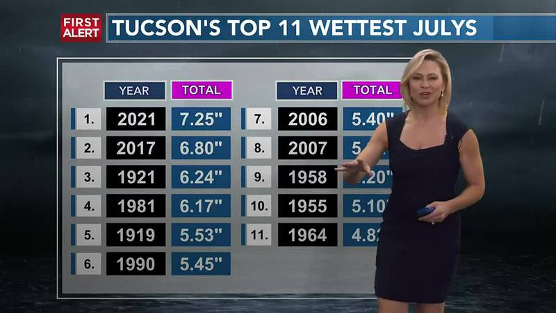 KOLD FIRST ALERT FORECAST TUESDAY, JULY 27, 2021