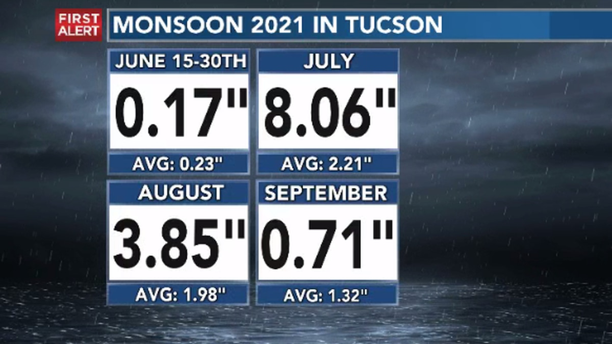 July was the wettest month of this Monsoon 2021, getting 8.06 inches.